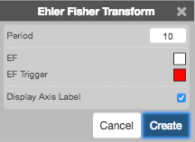 Ehler Fisher Transformation (EFT) | Charts Help and Tutorials