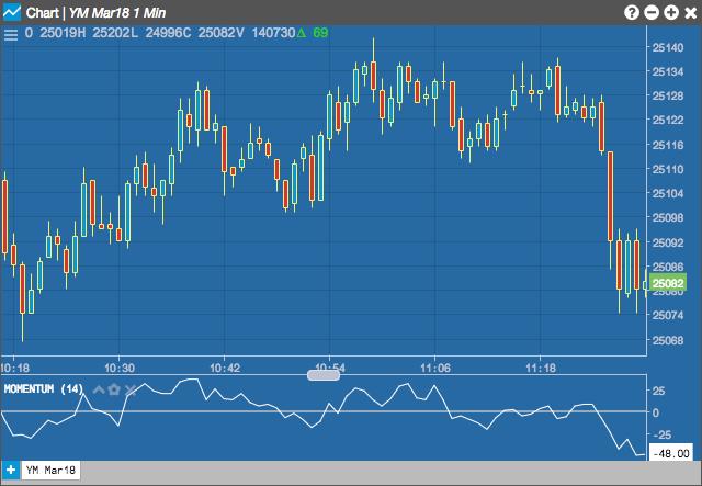 Momentum Indicator | Charts Help and Tutorials