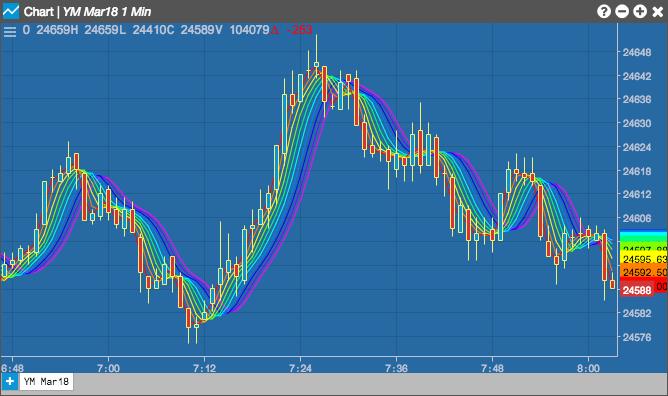 Rainbow Moving Average | Charts Help and Tutorials